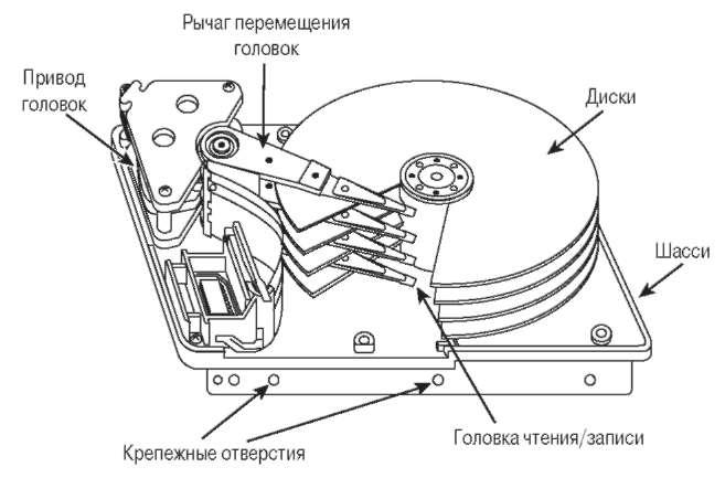 головка жёсткого диска