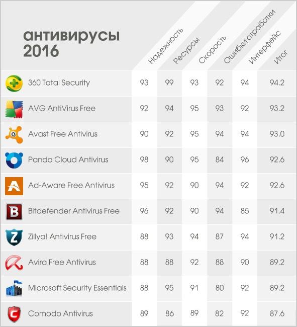 рейтинг антивирусов 2016